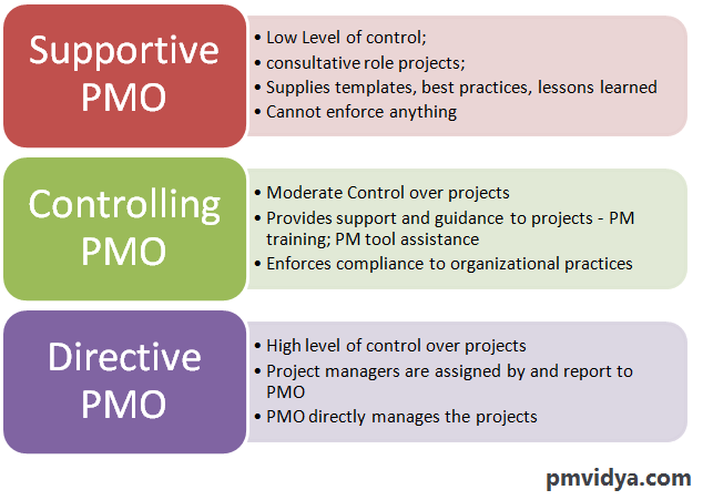 PMO Types - Supportive, Controlling, Directive