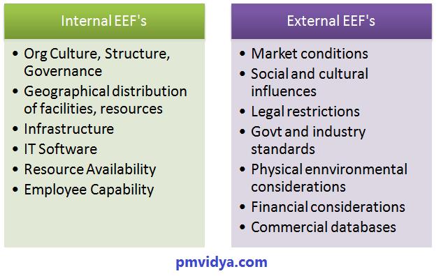 Enterprise Environmental Factor (EEF)