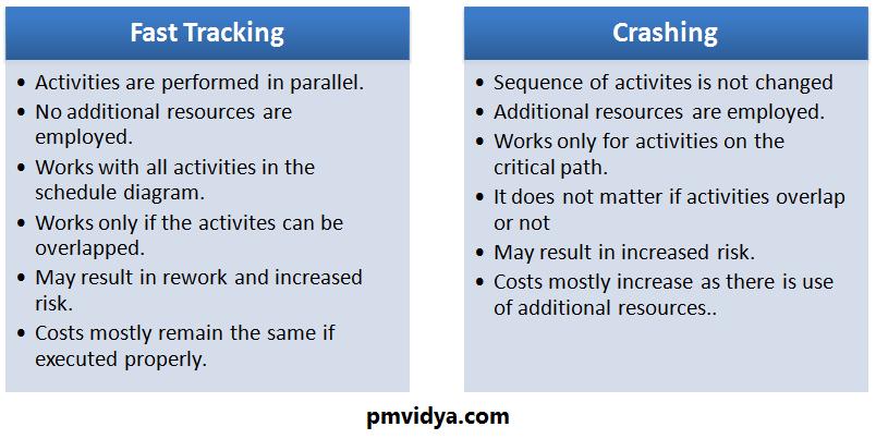 fast tracking vs crashing