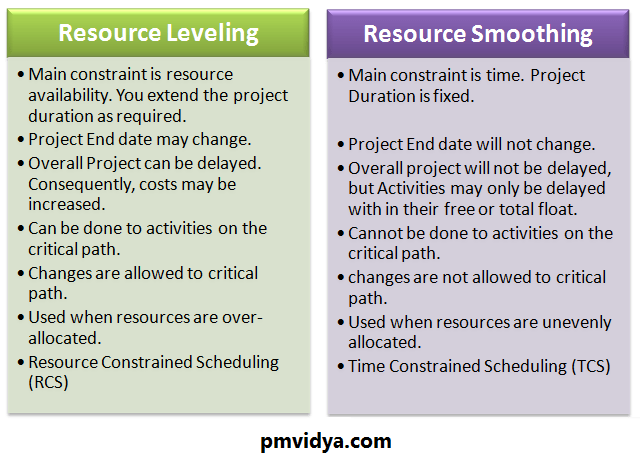 Resource Leveling Vs Resource Smoothing