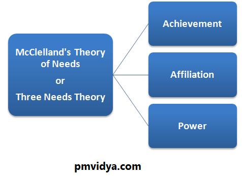 Mcclelland Theory