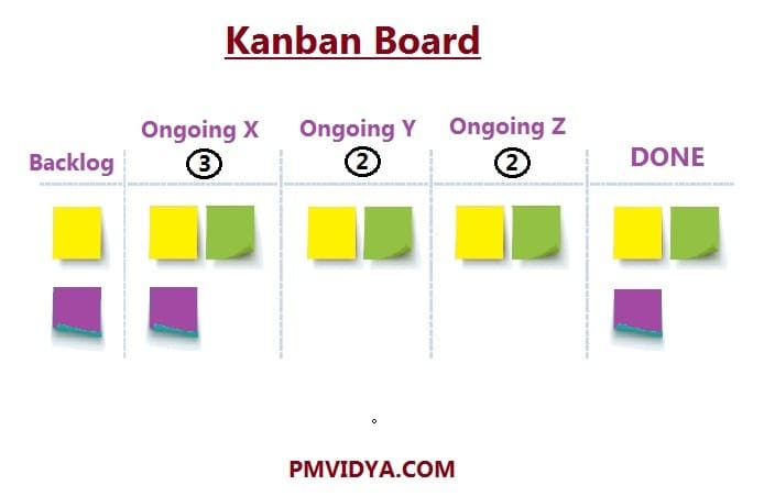 Kanban Board with limits to WIP