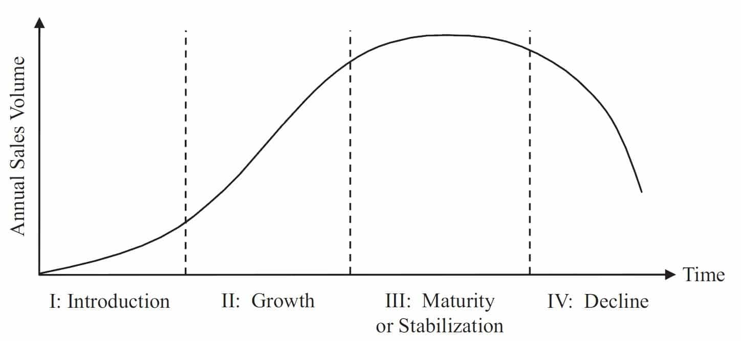 Product Life Cycle curve - plots PLC stages against against annual sales volume