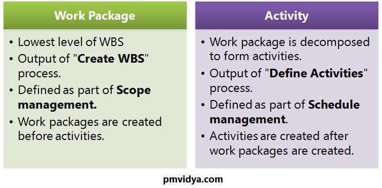 Activity VS Work Package - pmvidya