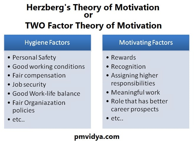 Two Factor Theory of Motivation or Herzberg Theory of Motivation