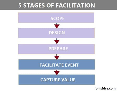 Five Stages of Facilitation