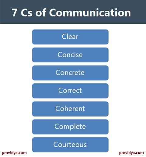 7 Cs of Communication