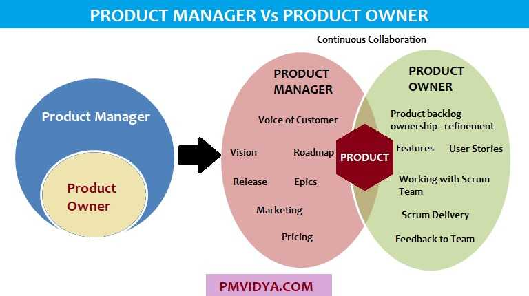 Product Manager v Product Owner Comparison
